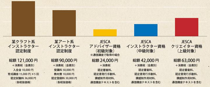 他の資格制度との価格比較